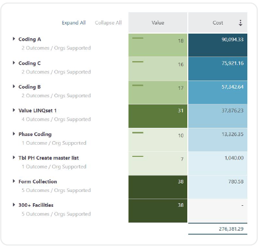 A LINQ screenshot from the Cost/Value Dashboard modelling a business who wants to know how much data maintenance costs so that it can produce its required business outcomes