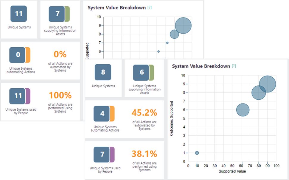 Screenshots from LINQ insights showing how the use of systems changes due to implementing change