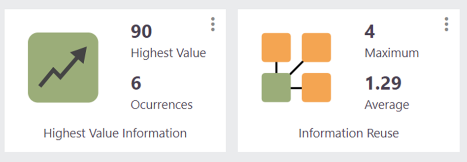 Screenshot from LINQ Insight showing the most valuable information asset in the sketch alongside the maximum and average re-use of information for the process captured